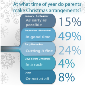At what time of year do parents make Christmas arrangements?