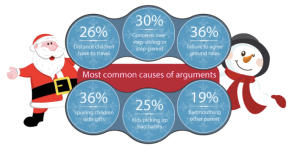 Most common cause of arguments